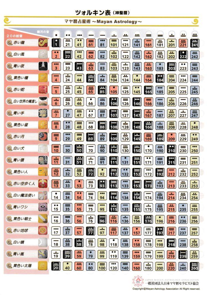 マヤ暦占星術ツォルキン表